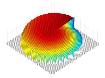 Die Farbwerte zeigen die Höhe der wendelförmigen Linse an und verdeutlichen, wie sich Krümmung und Dicke verändern. Der Durchmesser dieses Prototyps beträgt fünf Millimeter. (Grafik: IAI, KIT)